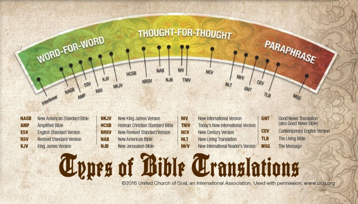 pic bible translation